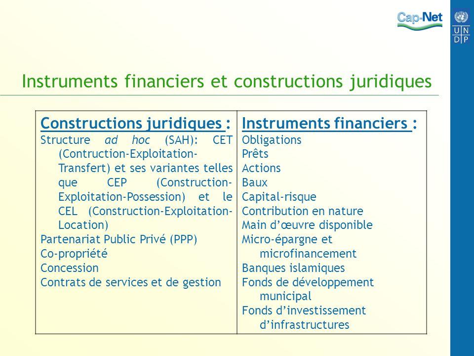 Définitions des principaux instruments Obligation : Une dette à terme fixe avec un taux fixe dintérêt et une priorité de traitement en cas de faillite.