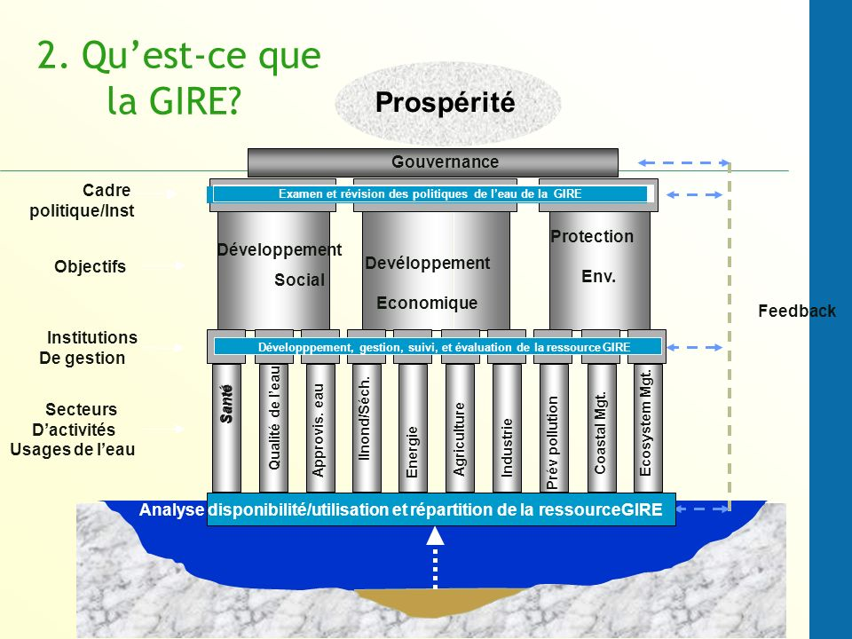 Gouvernance Santé Qualité de leau Approvis.eau IInond/Séch.