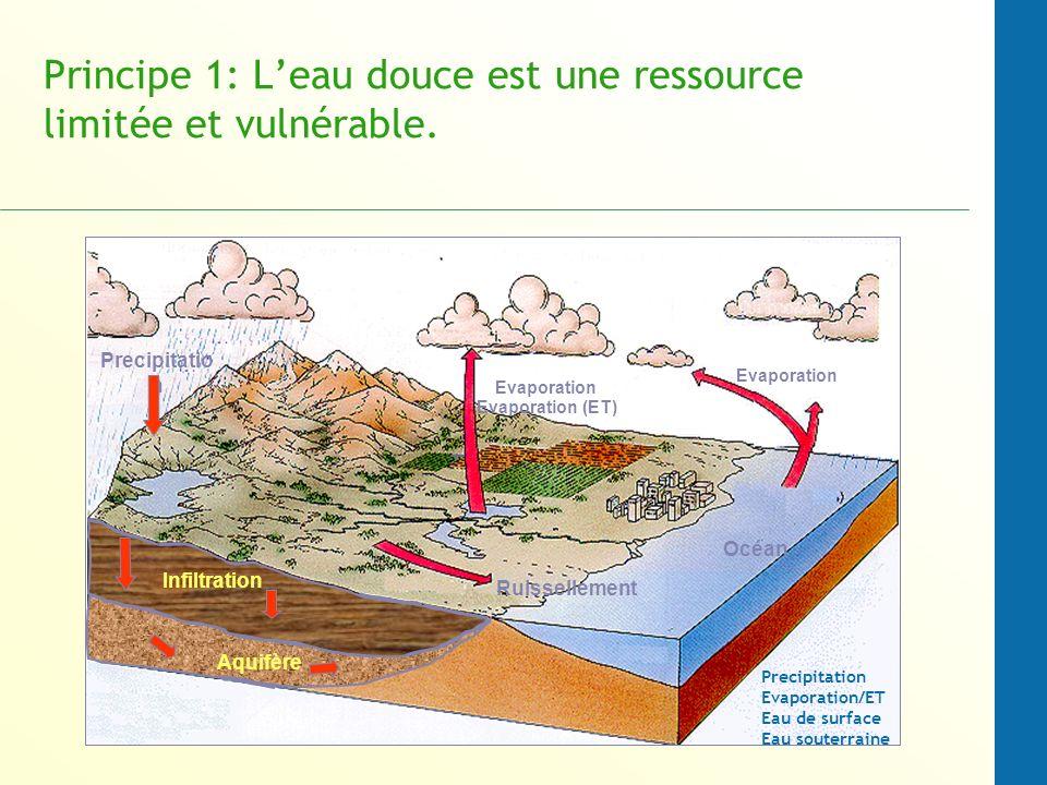Principe 1: Leau douce est une ressource limitée et vulnérable.