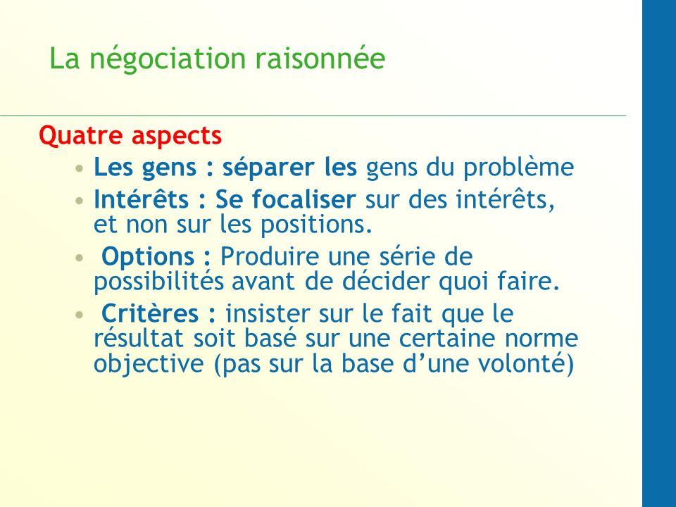 La négociation raisonnée Quatre aspects Les gens : séparer les gens du problème Intérêts : Se focaliser sur des intérêts, et non sur les positions. Op