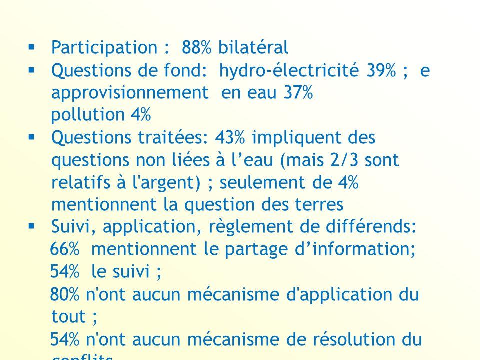 Participation : 88% bilatéral Questions de fond: hydro-électricité 39% ; e approvisionnement en eau 37% pollution 4% Questions traitées: 43% impliquent des questions non liées à leau (mais 2/3 sont relatifs à l argent) ; seulement de 4% mentionnent la question des terres Suivi, application, règlement de différends: 66% mentionnent le partage dinformation; 54% le suivi ; 80% n ont aucun mécanisme d application du tout ; 54% n ont aucun mécanisme de résolution du conflits