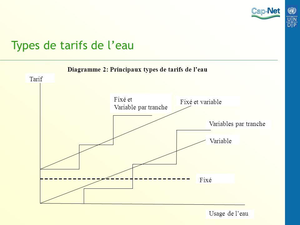 Types de tarifs de leau Diagramme 2: Principaux types de tarifs de leau Usage de leau Tarif Fixé et variable Variable Variables par tranche Fixé Fixé