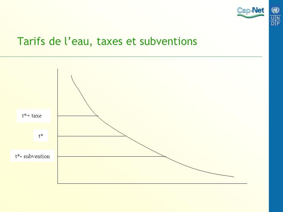 Tarifs de leau, taxes et subventions t* t*+ taxe t*- subvention