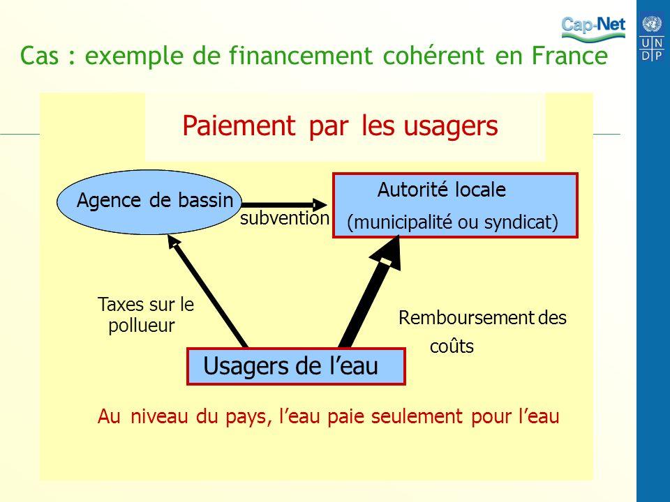 Cas : exemple de financement cohérent en France Paiementparles usagers subvention Agence de bassin pollueur Taxes sur le Autorité locale (municipalité