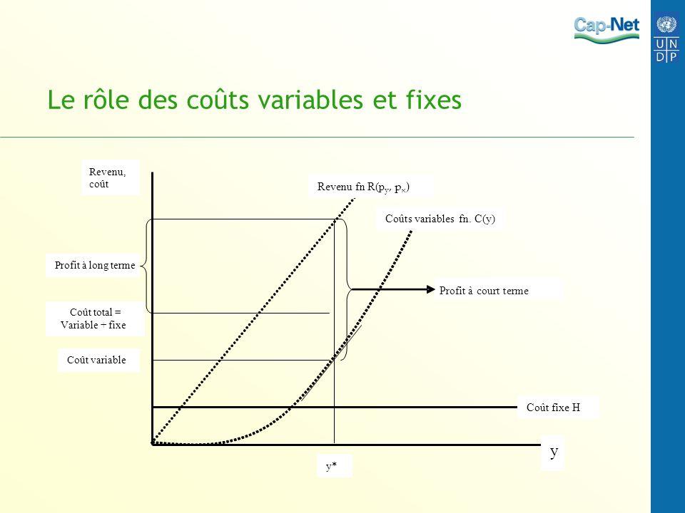 Le rôle des coûts variables et fixes Revenu, coût y Coût fixe H Coûts variables fn. C(y) Revenu fn R(p y, p x ) y* Coût total = Variable + fixe Coût v
