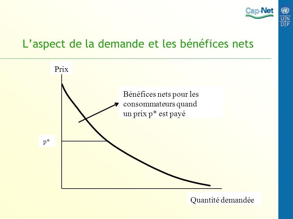 Laspect de la demande et les bénéfices nets Prix Quantité demandée Bénéfices nets pour les consommateurs quand un prix p* est payé p*