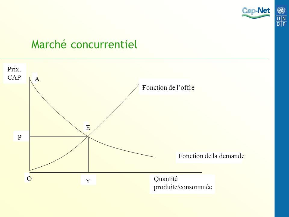 Marché concurrentiel Prix, CAP Quantité produite/consommée Y P Fonction de loffre Fonction de la demande E A O