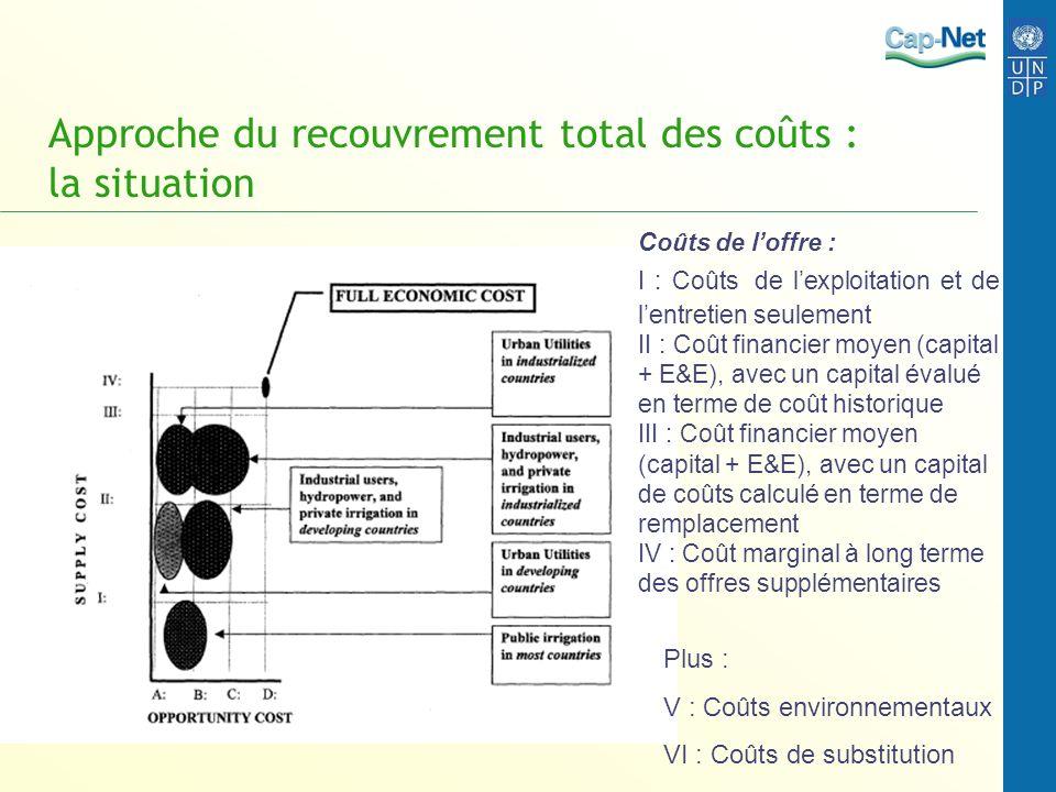 Approche du recouvrement total des coûts : la situation Plus : V : Coûts environnementaux VI : Coûts de substitution Coûts de loffre : I : Coûts de le