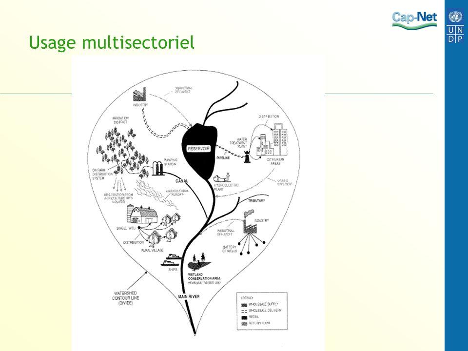 Usage multisectoriel