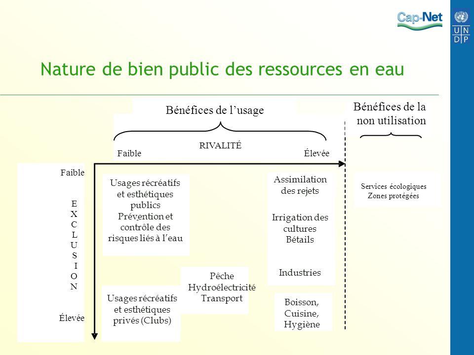 Nature de bien public des ressources en eau RIVALITÉ Faible Élevée Faible E X C L U S I O N Élevée Bénéfices de la non utilisation Bénéfices de lusage