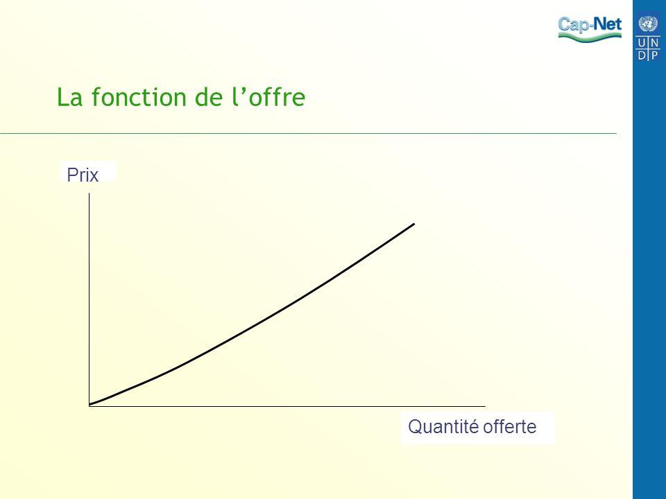 Le rôle des coûts variables et fixes Revenu, coût y Coût fixe H Coûts variables fn.