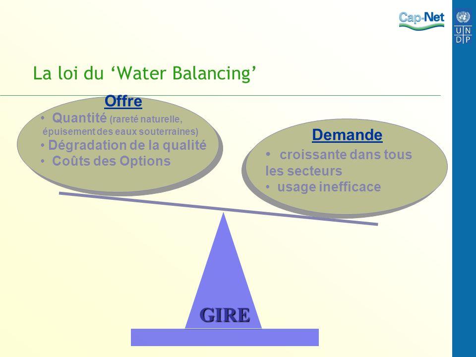 La loi du Water Balancing Demande croissante dans tous les secteurs usage inefficace Offre Quantité (rareté naturelle, épuisement des eaux souterraine