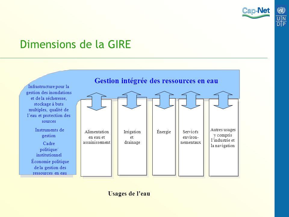 Dimensions de la GIRE Gestion intégrée des ressources en eau Alimentation en eau et assainissement Irrigation et drainage ÉnergieServices environ- nem