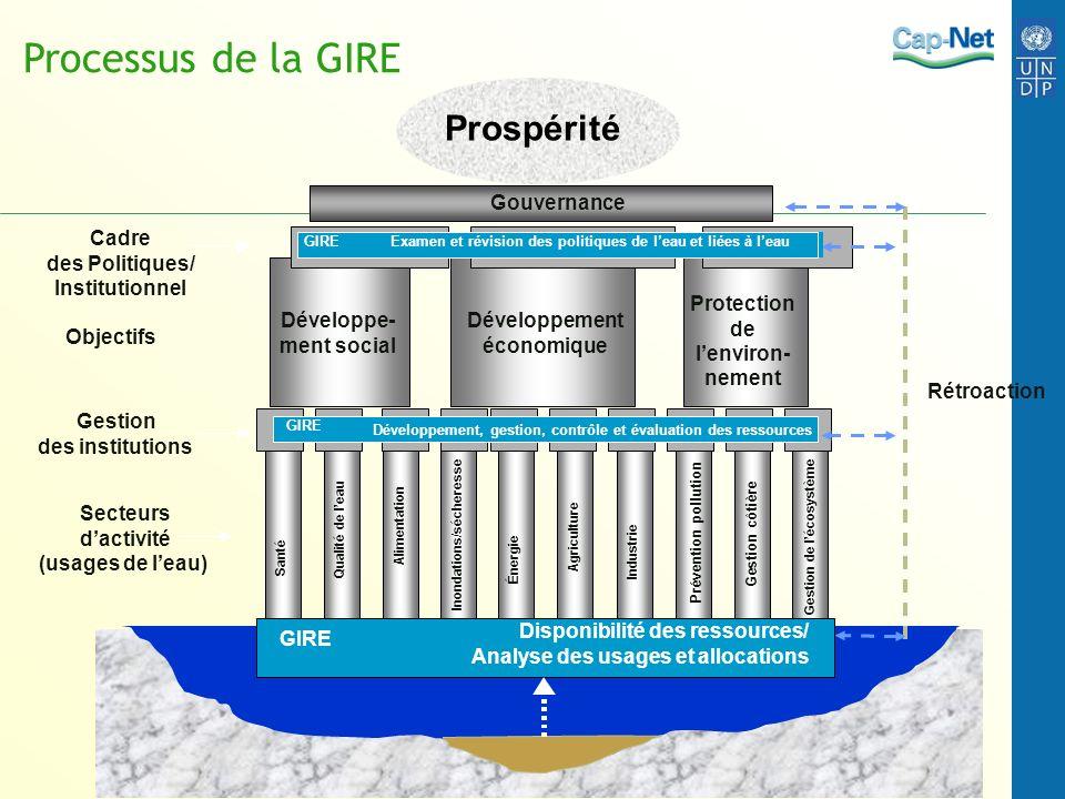 Gouvernance Santé Qualité de leau Alimentation Inondations/sécheresse Énergie Agriculture Industrie Prévention pollution Gestion côtière Gestion de lé