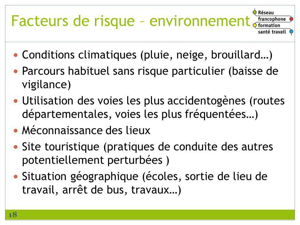 Facteurs de risque – environnement Conditions climatiques (pluie, neige, brouillard…) Parcours habituel sans risque particulier (baisse de vigilance)