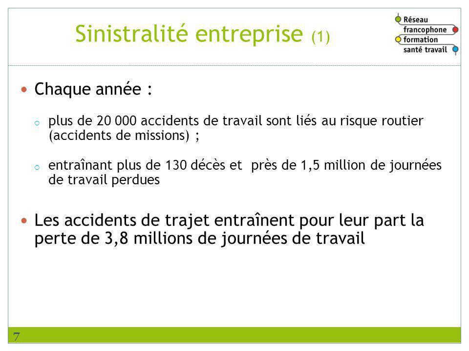 Sinistralité entreprise (2) Les accidents routiers sur le trajet domicile-travail et en mission représentent près de 60% des accidents du travail mortels.
