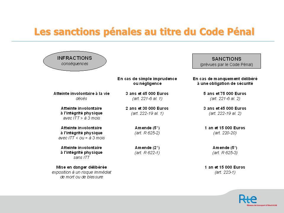Les sanctions pénales au titre du Code Pénal