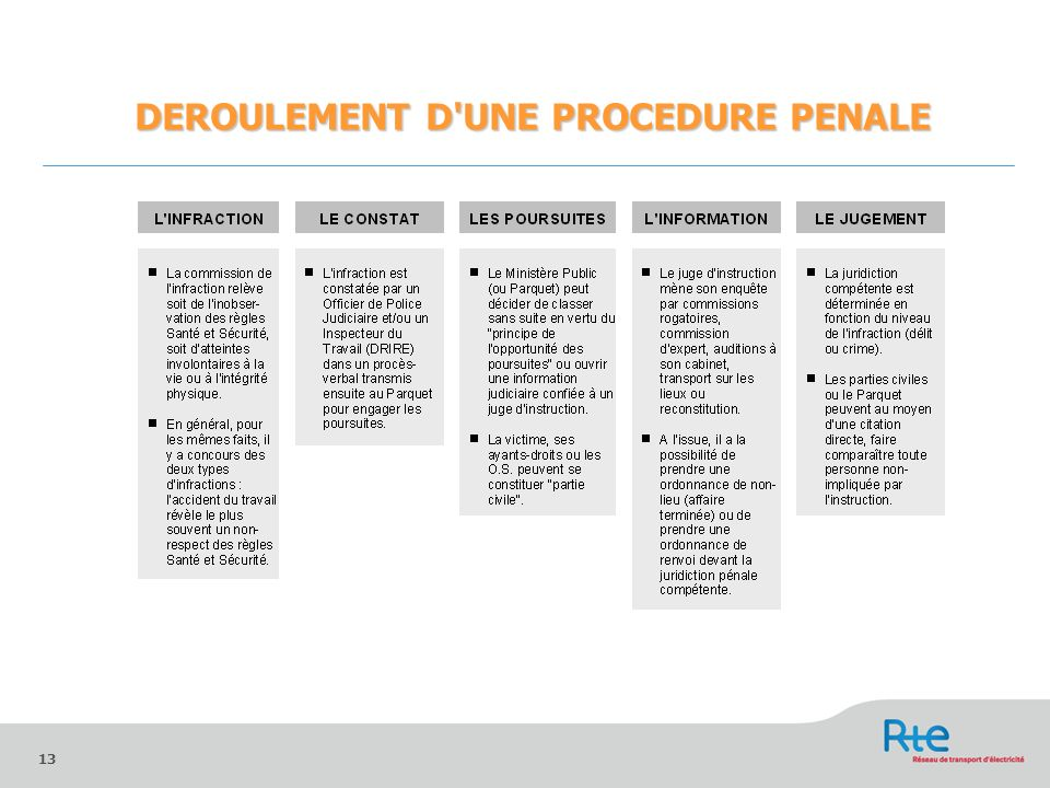 13 DEROULEMENT D'UNE PROCEDURE PENALE