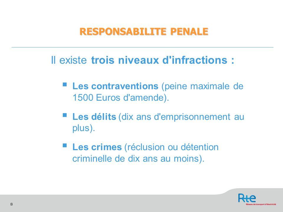 8 Les contraventions (peine maximale de 1500 Euros d'amende). Les délits (dix ans d'emprisonnement au plus). Les crimes (réclusion ou détention crimin