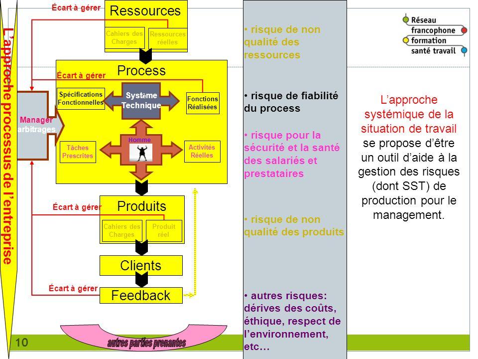 10 Ressources Cahiers des Charges Ressources réelles Process Tâches Prescrites Activités Réelles Spécifications Fonctionnelles Fonctions Réalisées Sys