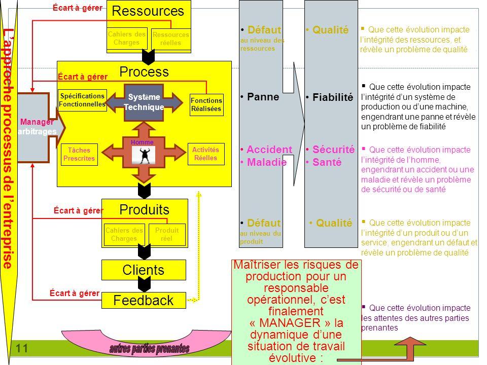 11 Ressources Cahiers des Charges Ressources réelles Process Tâches Prescrites Activités Réelles Spécifications Fonctionnelles Fonctions Réalisées Sys