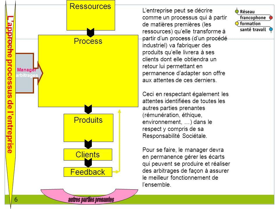 6 Ressources Process Produits Clients Feedback Manager arbitrages Lentreprise peut se décrire comme un processus qui à partir de matières premières (l