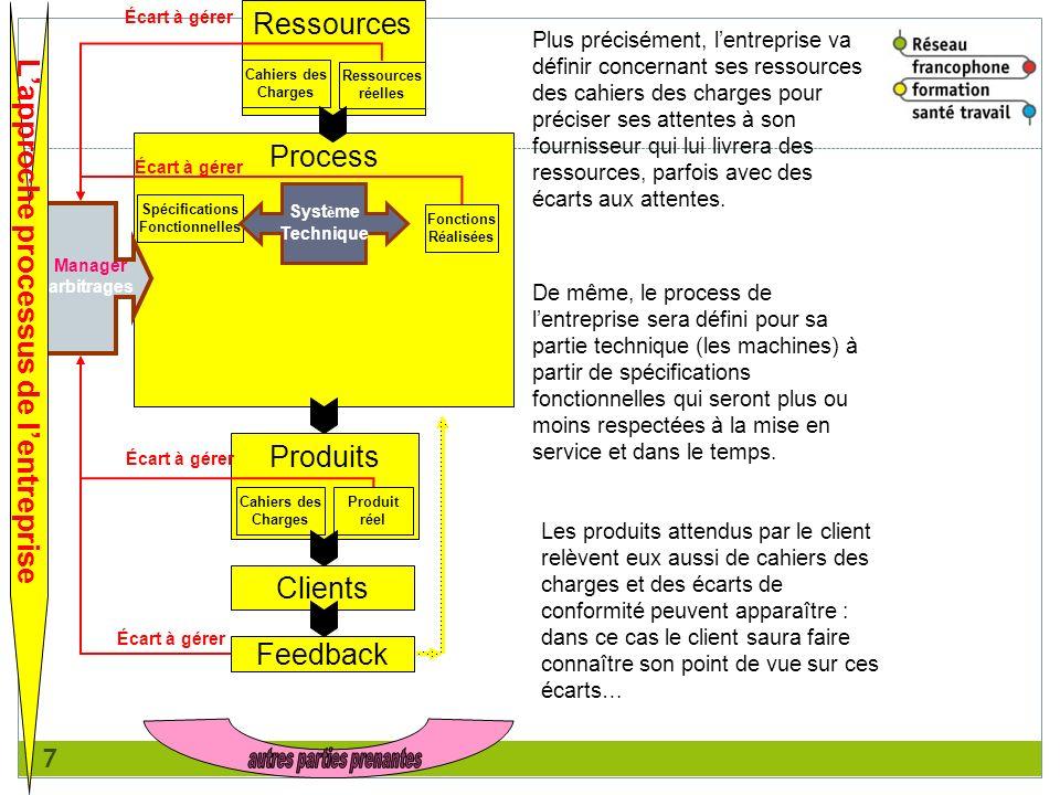 7 Ressources Cahiers des Charges Ressources réelles Process Spécifications Fonctionnelles Fonctions Réalisées Syst è me Technique Produits Cahiers des