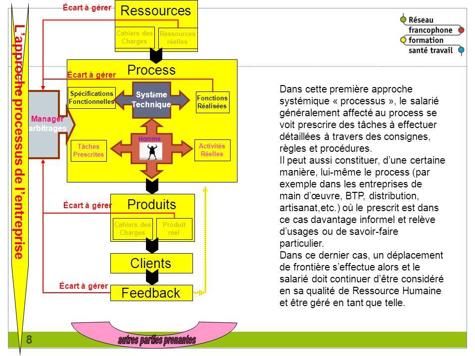 8 Ressources Cahiers des Charges Ressources réelles Process Tâches Prescrites Activités Réelles Spécifications Fonctionnelles Fonctions Réalisées Syst