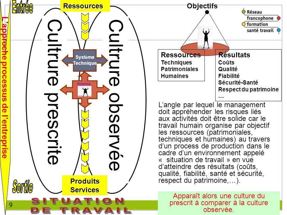 9 Lapproche processus de lentreprise Cultrure prescrite Cultrure observée Apparaît alors une culture du prescrit à comparer à la culture observée. Obj