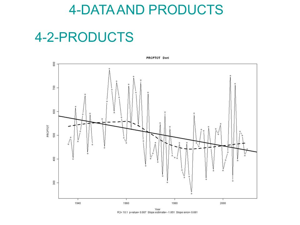 4-DATA AND PRODUCTS 4-2-PRODUCTS