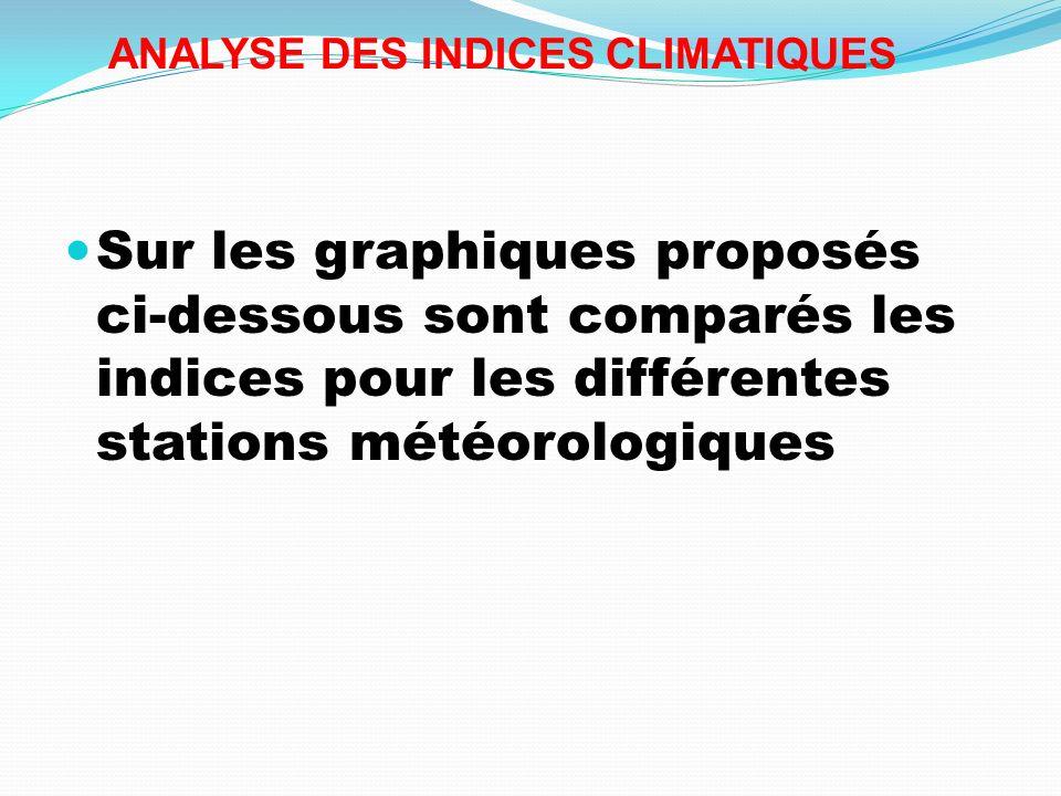 ANALYSE DES INDICES CLIMATIQUES Sur les graphiques proposés ci-dessous sont comparés les indices pour les différentes stations météorologiques