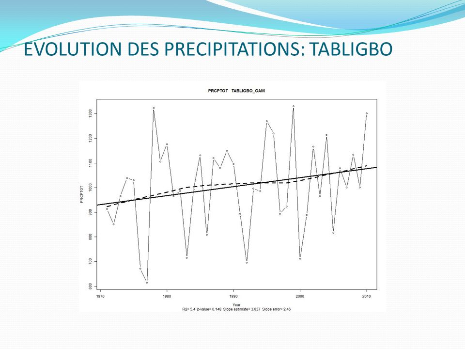 EVOLUTION DES PRECIPITATIONS: TABLIGBO