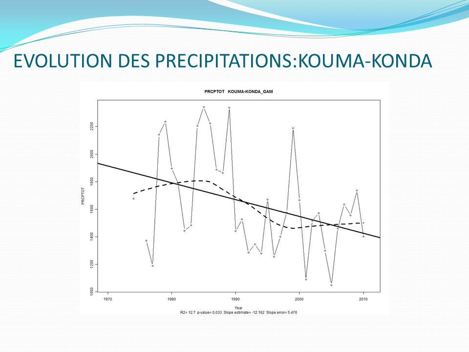 EVOLUTION DES PRECIPITATIONS:KOUMA-KONDA