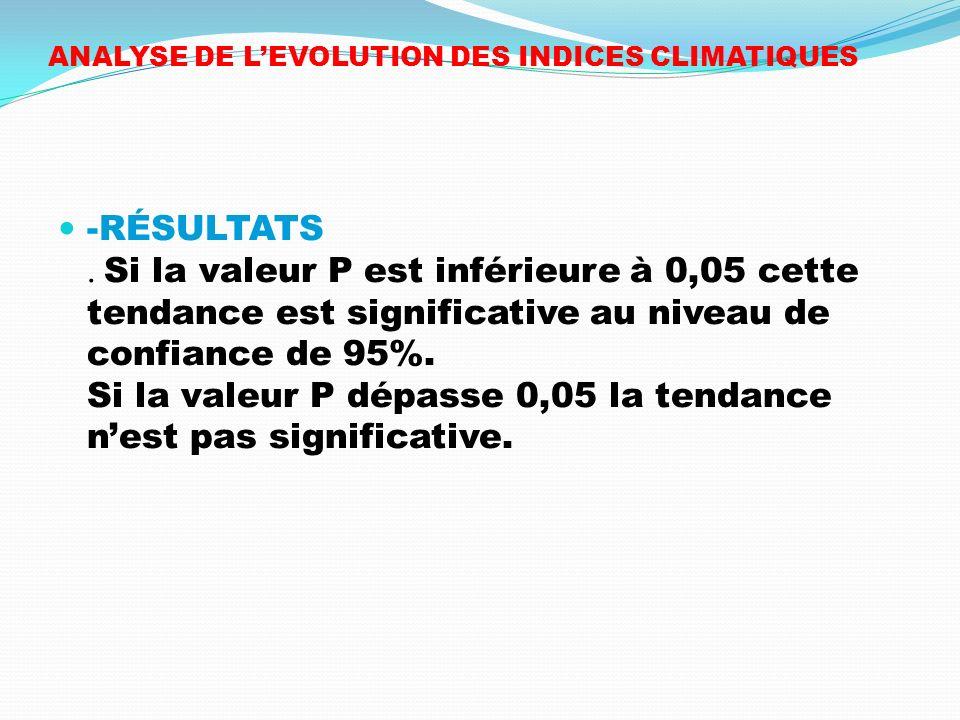 ANALYSE DE LEVOLUTION DES INDICES CLIMATIQUES -RÉSULTATS. Si la valeur P est inférieure à 0,05 cette tendance est significative au niveau de confiance