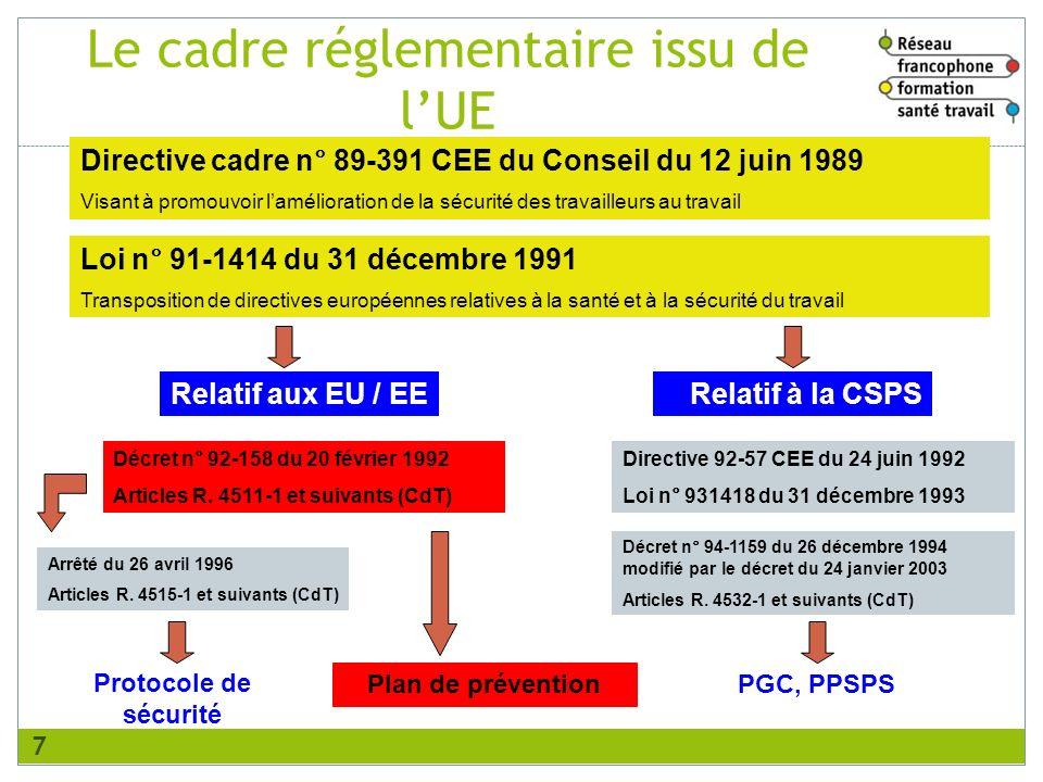 Directive cadre n° 89-391 CEE du Conseil du 12 juin 1989 Visant à promouvoir lamélioration de la sécurité des travailleurs au travail Loi n° 91-1414 d