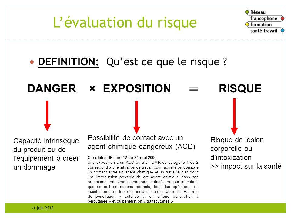 v1 juin 2012 Lévaluation du risque RISQUE DEFINITION: Quest ce que le risque ? EXPOSITIONDANGER Capacité intrinsèque du produit ou de léquipement à cr