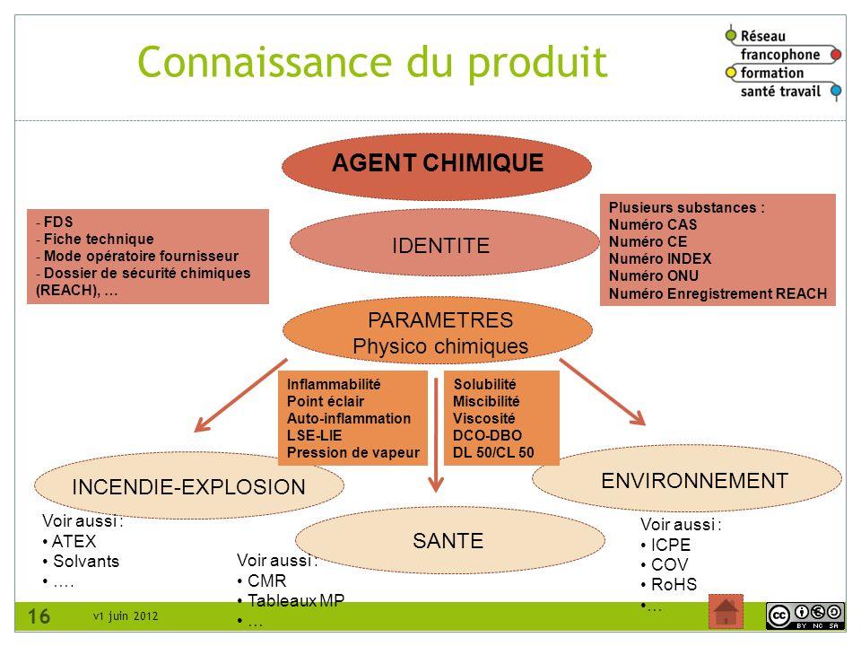 v1 juin 2012 Connaissance du produit 16 AGENT CHIMIQUE ENVIRONNEMENT INCENDIE-EXPLOSION IDENTITE SANTE PARAMETRES Physico chimiques Plusieurs substanc