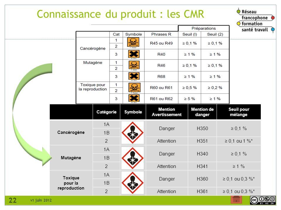 v1 juin 2012 Connaissance du produit : les CMR 22 CatégorieSymbole Mention Avertissement Mention de danger Seuil pour mélange Cancérogène 1A DangerH35