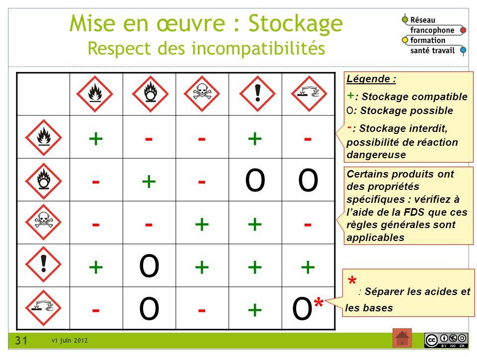 v1 juin 2012 Mise en œuvre : Stockage Respect des incompatibilités 31 +--+- -+-OO --++- +O+++ -O-+O*O* * : Séparer les acides et les bases Certains pr