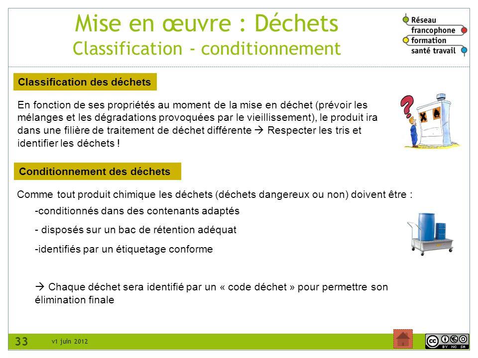 v1 juin 2012 Mise en œuvre : Déchets Classification - conditionnement 33 Classification des déchets Conditionnement des déchets En fonction de ses pro