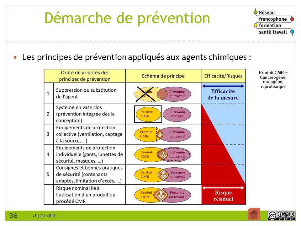 v1 juin 2012 Démarche de prévention Les principes de prévention appliqués aux agents chimiques : 36 Produit CMR = Cancérogène, mutagène, reprotoxique