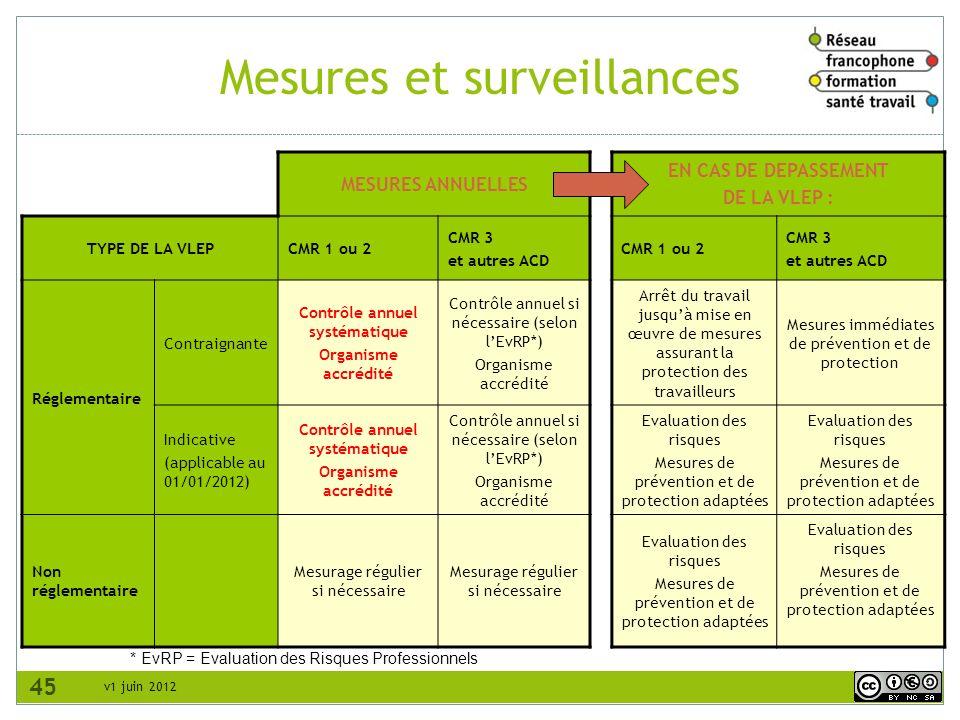 v1 juin 2012 Mesures et surveillances 45 MESURES ANNUELLES EN CAS DE DEPASSEMENT DE LA VLEP : TYPE DE LA VLEPCMR 1 ou 2 CMR 3 et autres ACD CMR 1 ou 2