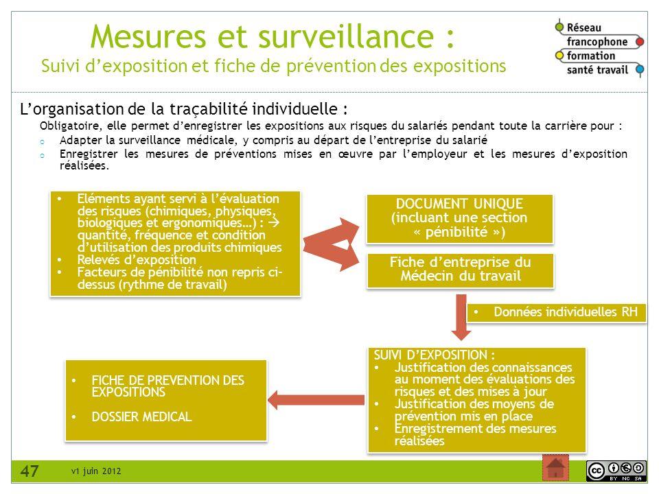 v1 juin 2012 Mesures et surveillance : Suivi dexposition et fiche de prévention des expositions 47 Lorganisation de la traçabilité individuelle : Obli