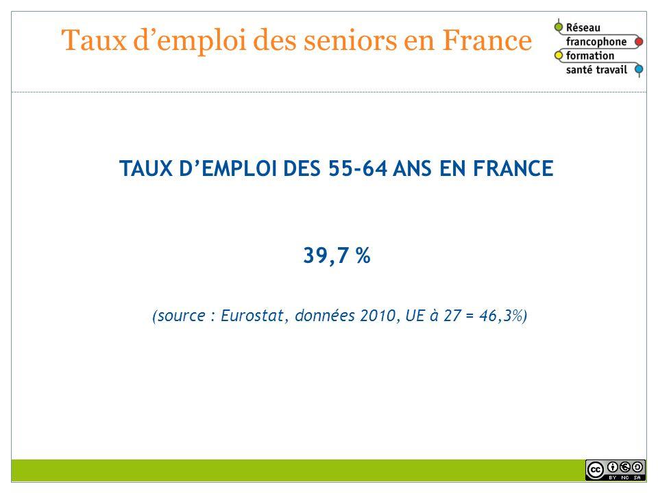 Taux demploi des seniors en France TAUX DEMPLOI DES 55-64 ANS EN FRANCE 39,7 % (source : Eurostat, données 2010, UE à 27 = 46,3%)