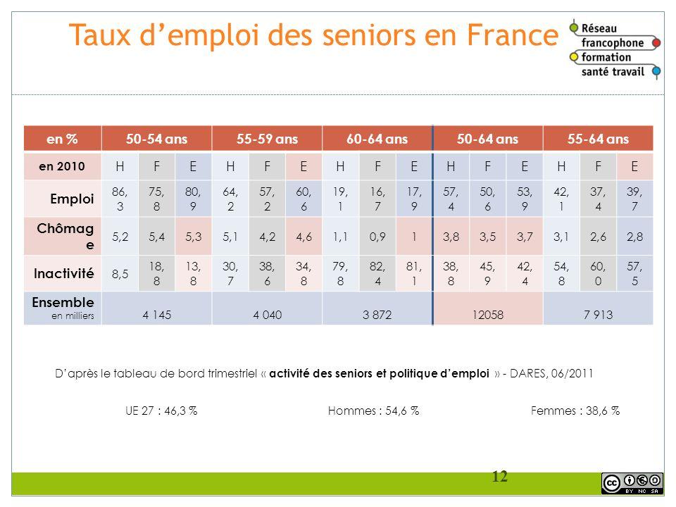 Taux demploi des seniors en France en %50-54 ans55-59 ans60-64 ans50-64 ans55-64 ans en 2010 HFEHFEHFEHFEHFE Emploi 86, 3 75, 8 80, 9 64, 2 57, 2 60,