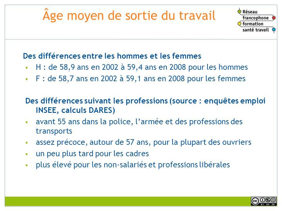 Âge moyen de sortie du travail Des différences entre les hommes et les femmes H : de 58,9 ans en 2002 à 59,4 ans en 2008 pour les hommes F : de 58,7 a