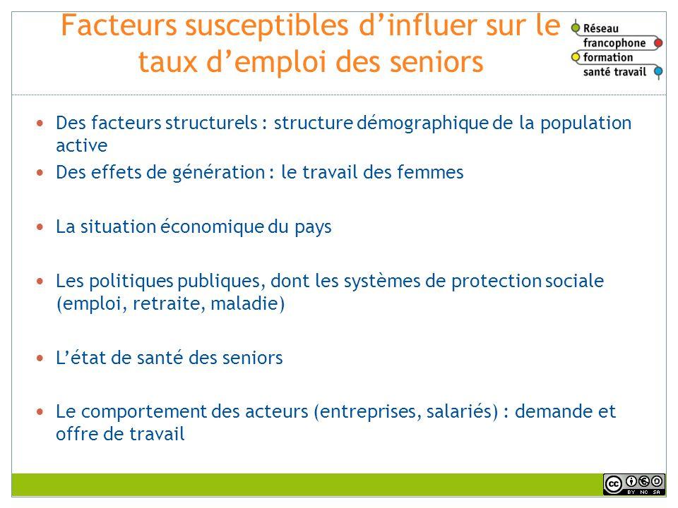 Facteurs susceptibles dinfluer sur le taux demploi des seniors Des facteurs structurels : structure démographique de la population active Des effets d