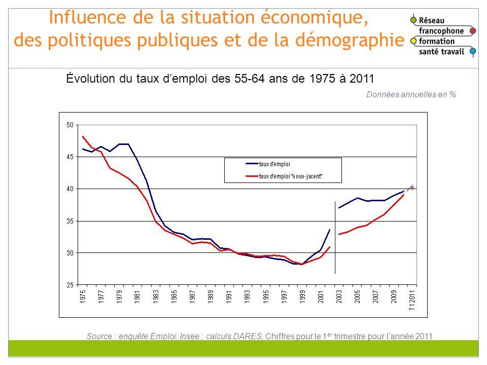 Influence de la situation économique, des politiques publiques et de la démographie Données annuelles en % Source : enquête Emploi, Insee ; calculs DA