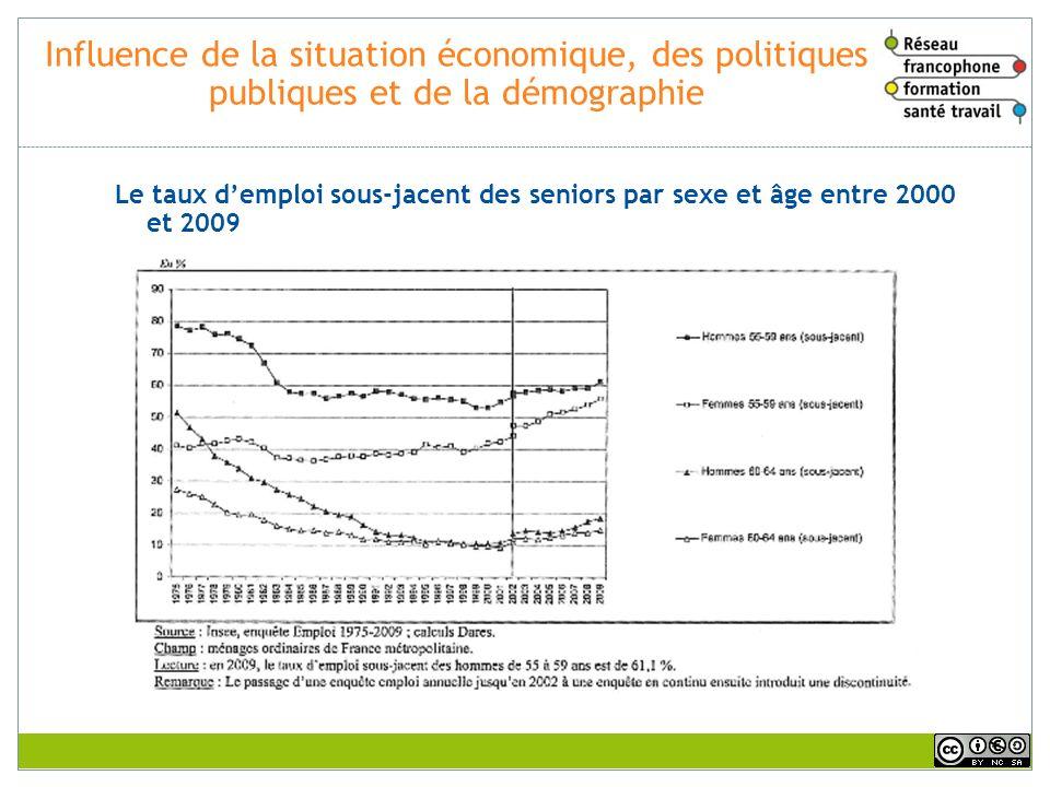Influence de la situation économique, des politiques publiques et de la démographie Le taux demploi sous-jacent des seniors par sexe et âge entre 2000