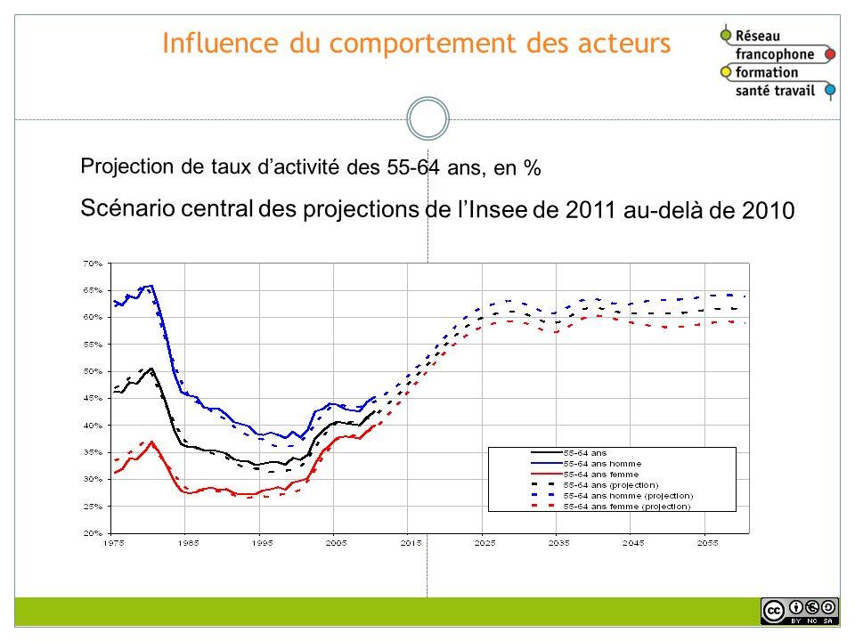 Influence du comportement des acteurs Projection de taux dactivité des 55-64 ans, en % Scénario central des projections de lInsee de 2011 au-delà de 2